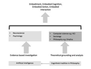 The emergence of embodiment as a research area